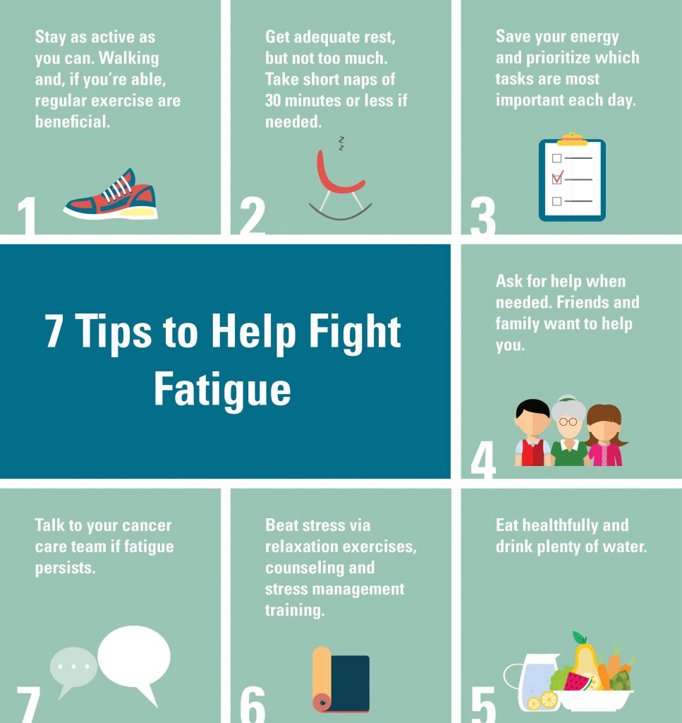 Fatigue and Cancer