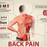Facts on Massage & Mid Back Pain